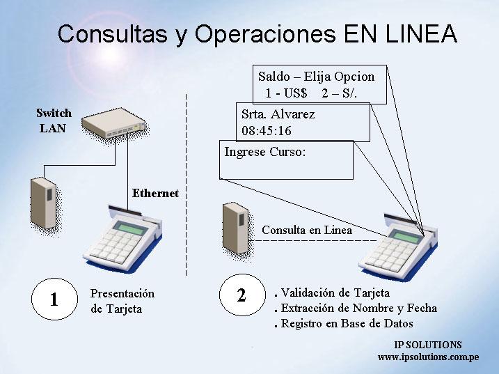 Integraci 243 N Con Impresora Lector De Barra Teclado Y